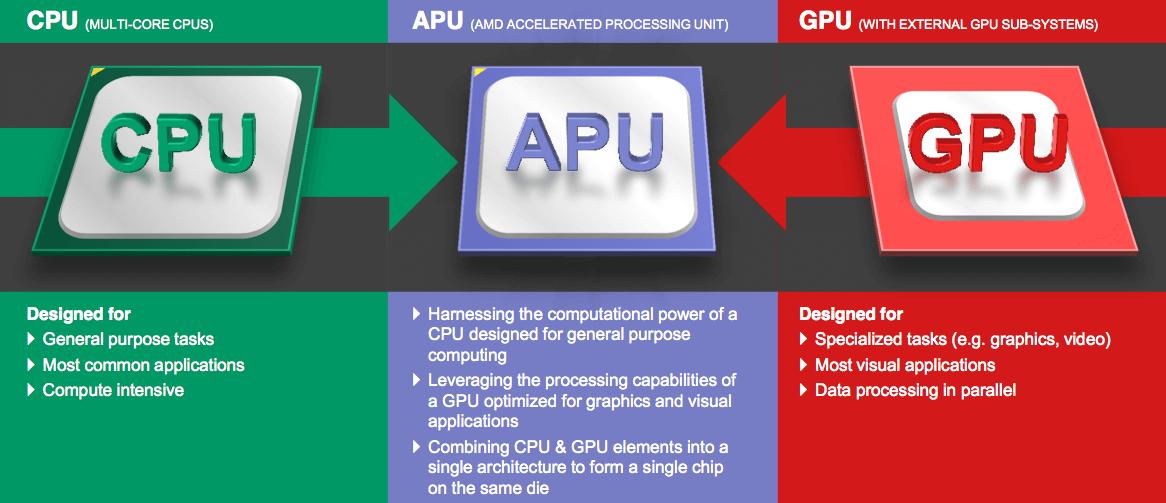 Perbedaan CPU, GPU dan APU