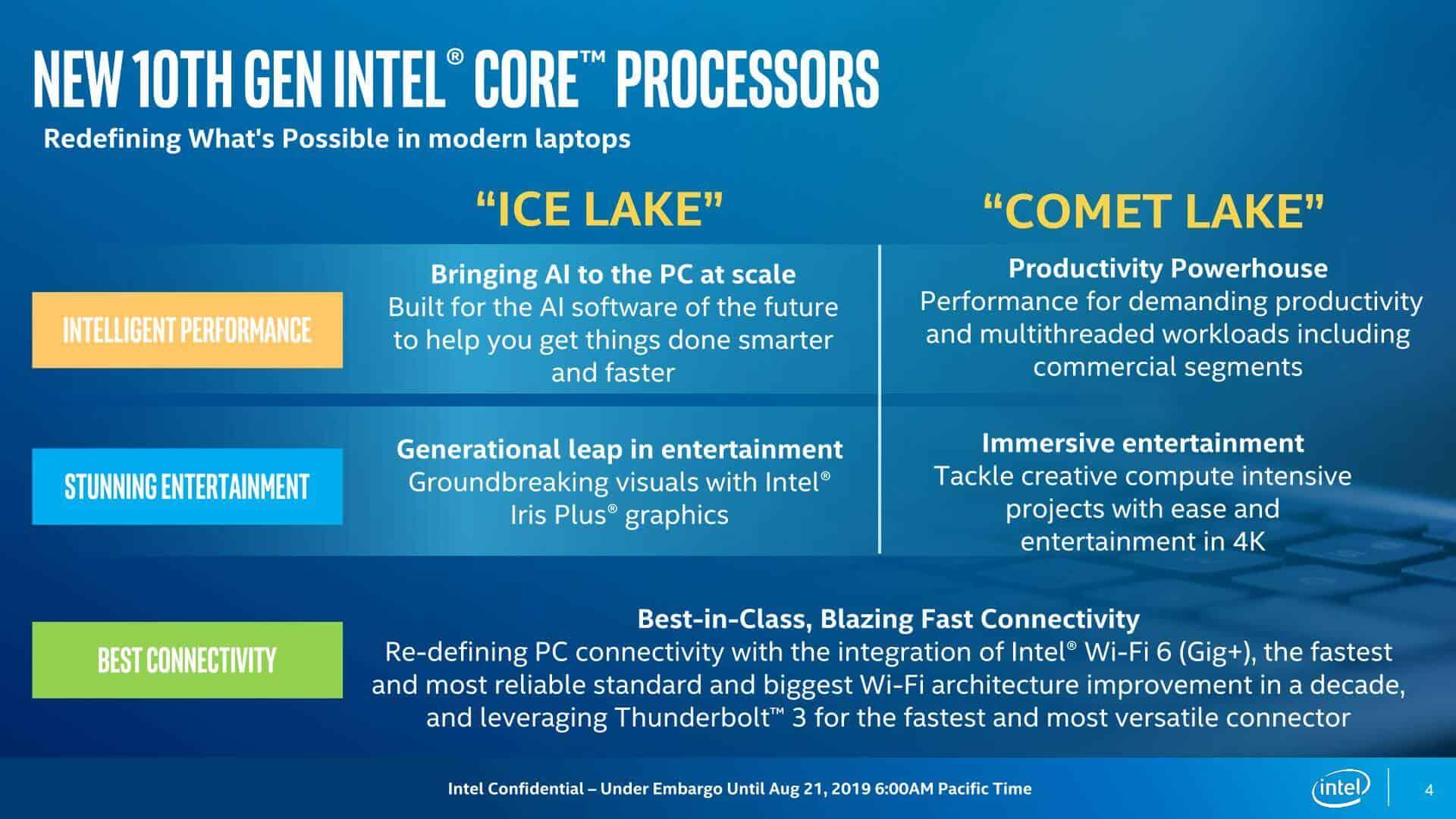 Konektivitas Intel Gen 10