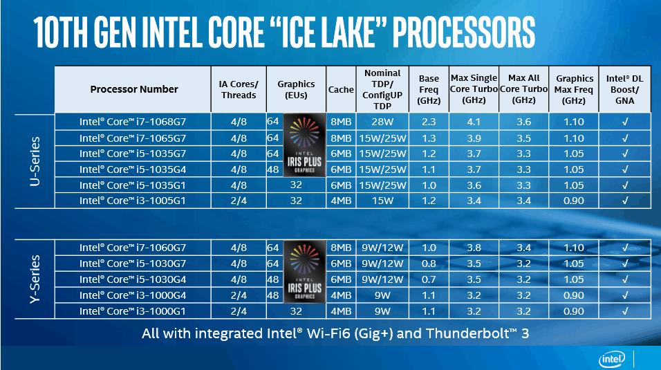 Performa Prosesor Intel Gen 10