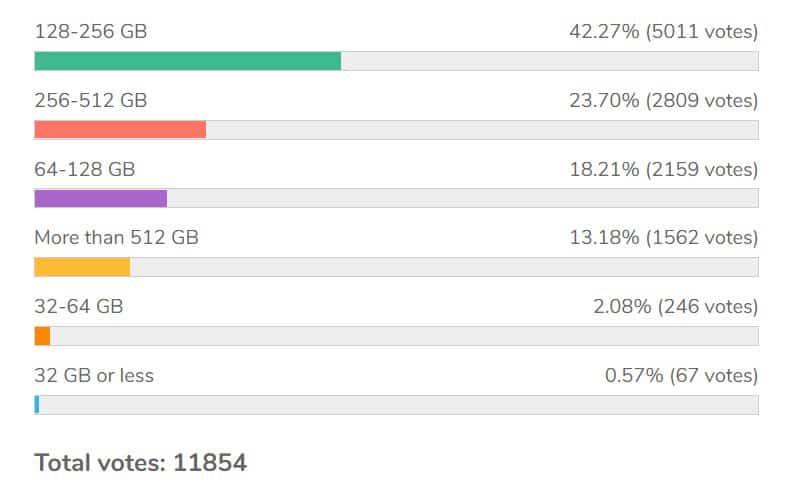 Total Voting Varian Memori 128-256GB