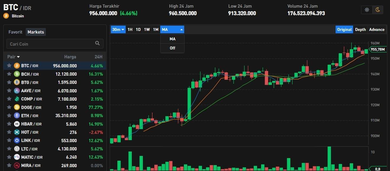 Harga Bitcoin Tembus Rp 940 Jutaan