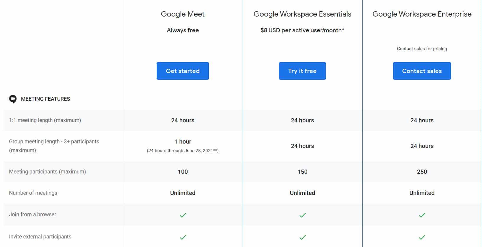 Harga Paket Google Meet